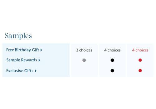 , Sephora Birthday Gift 2021