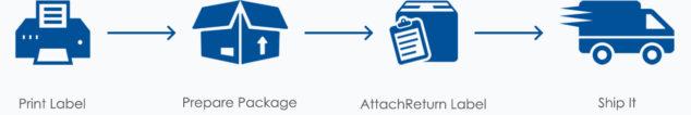 Aosome Return policy diagram